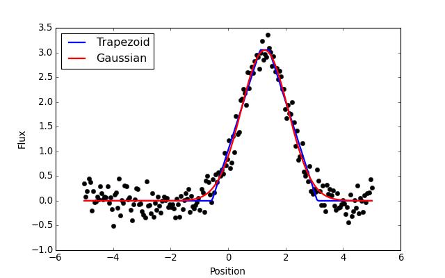 Models and Fitting (astropy modeling) — Astropy v1 0 4