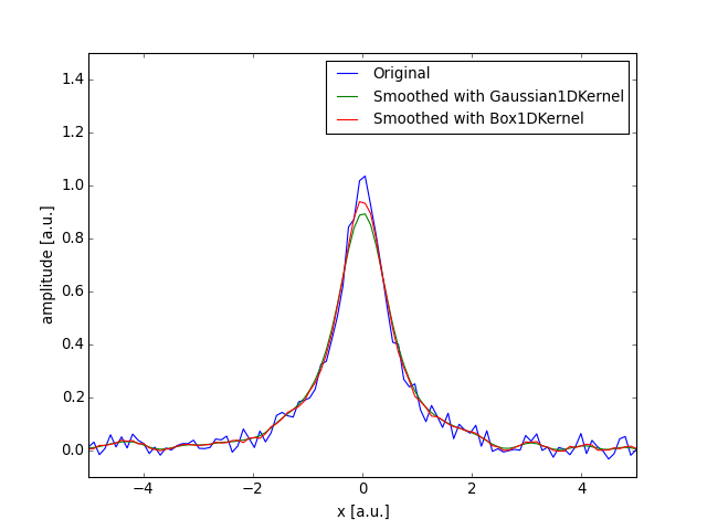 Convolution Kernels — Astropy v1 0 4