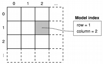 QAbstractItemModel Class Reference