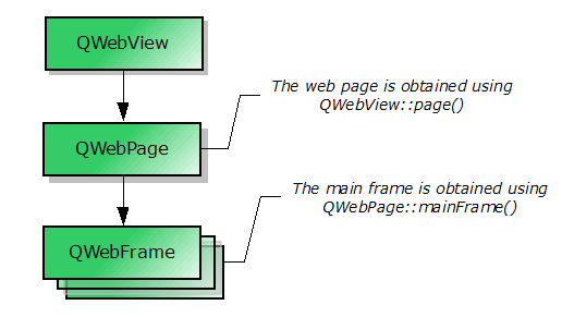 QWebView Class Reference